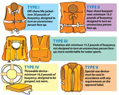 types-of-personal-floatation-devices